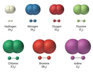 List of diatomic elements