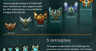 Lol tier list, God tier lol , league tier list, jungle tier list, lol god tier 2016