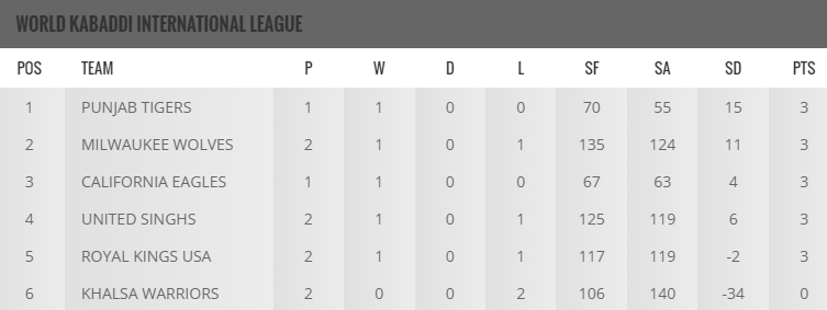World Kabaddi League 2016 Points Table