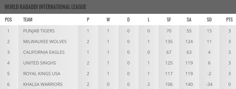 World Kabaddi League 2016 Points Table