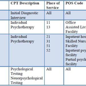 CPT Codes List 2017