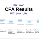 Chartered Financial Analyst CFA Test Result June 2019