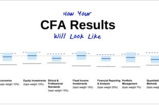 CFA Result