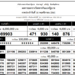 Thai Lottery results on 16 December. 2019 – Lottery Today