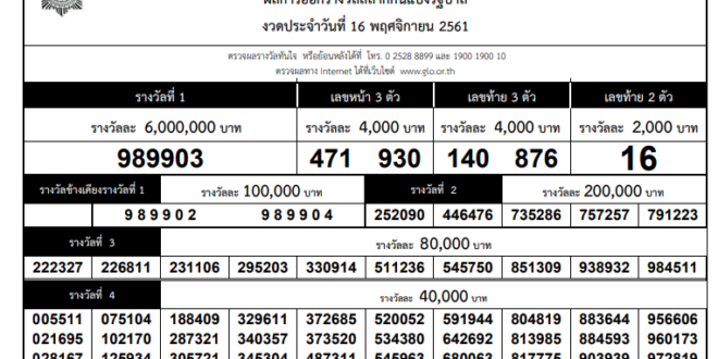 Thai lottery result 16 Dec 2019