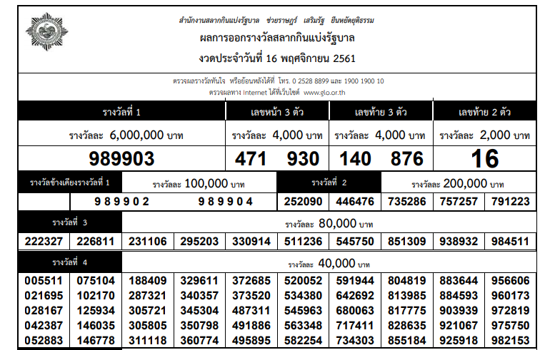 Thai Lottery results on 16 December. 2019 - Lottery Today