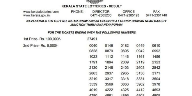 Kerala Lottery Today Result 24 January 2020 OUT - 300 Winners List