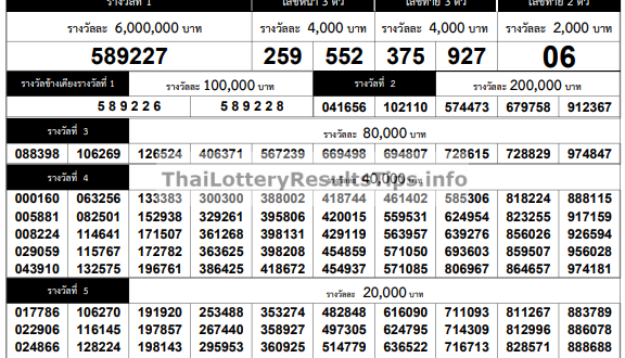 Thai Lottery Result Today 1st February 2020 - 1.02.2020