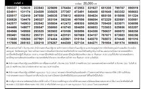 Today Thai Lottery Result 16 February 2020