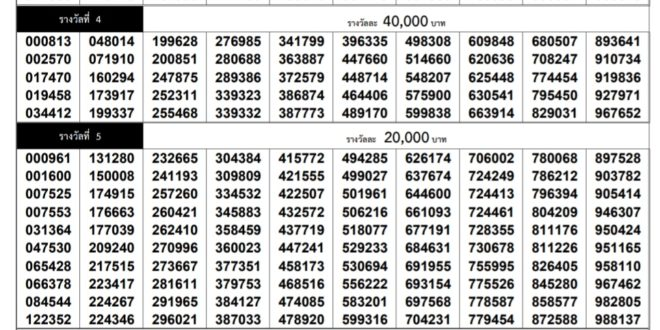 Thai Lottery result for 1 March 2020