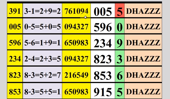 Thai Lottery Tips for 16 April 2020