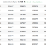 Today Thai Lottery Result 16 April 2020