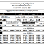 Today Thai lottery result 1 April 2020 – Lottery result 1-04-2020