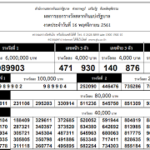 Thai Lottery Result for 16 June 2020 Today