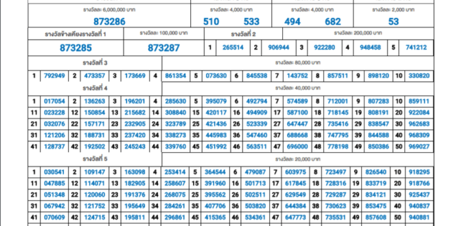 Thai Lottery Result 16 July 2020