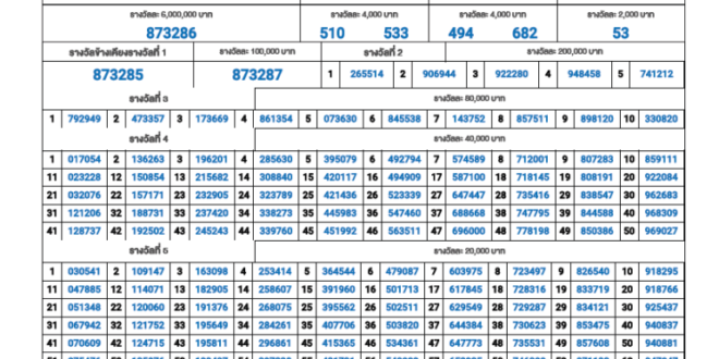 Thai Lottery result 1 August 2020 - 1.08.2020 - 01/08/2020