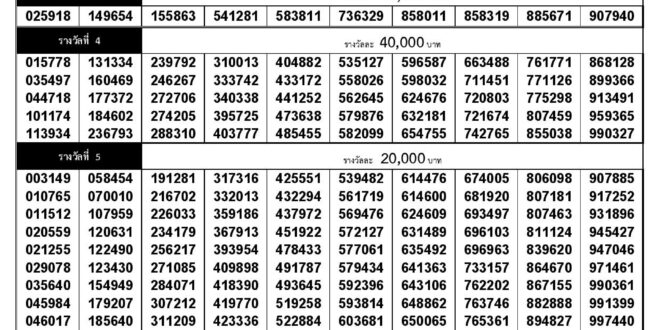 Thai Lottery Result 16-08-2020 - 16 August 2020 - 16.08.2020