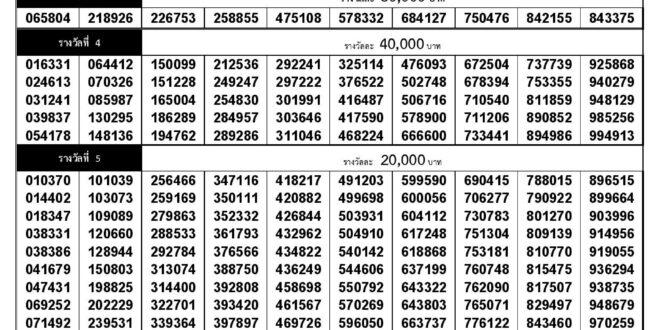 Thai Lottery Result 16 October 2020