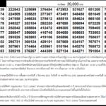 Today Thai Lottery Result 1 November 2020 – วันนี้ผลลอตเตอรี่ไทย 1 พฤศจิกายน 2563