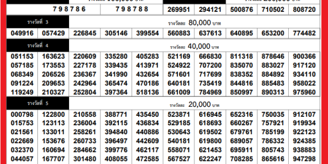 Today Thai Lottery Result 1 December 2020