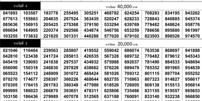 Thai Lottery Result 16 August 2021 Today Full update